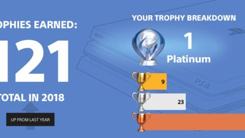 I earned 121 trophies and 1 platinum.